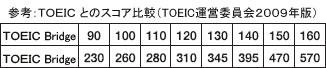 TOEICとのスコア比較(TOEIC運営委員会2009年版)